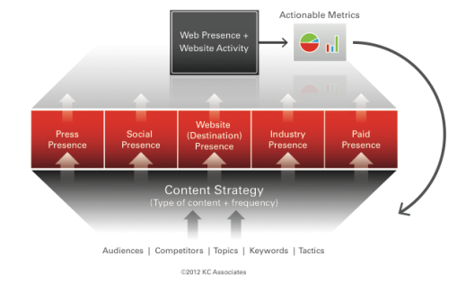 The Framework Model for measuring Web Presence Optimization (WPO)